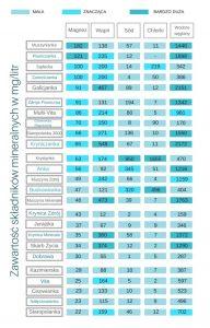 inny ranking wód mineralnych