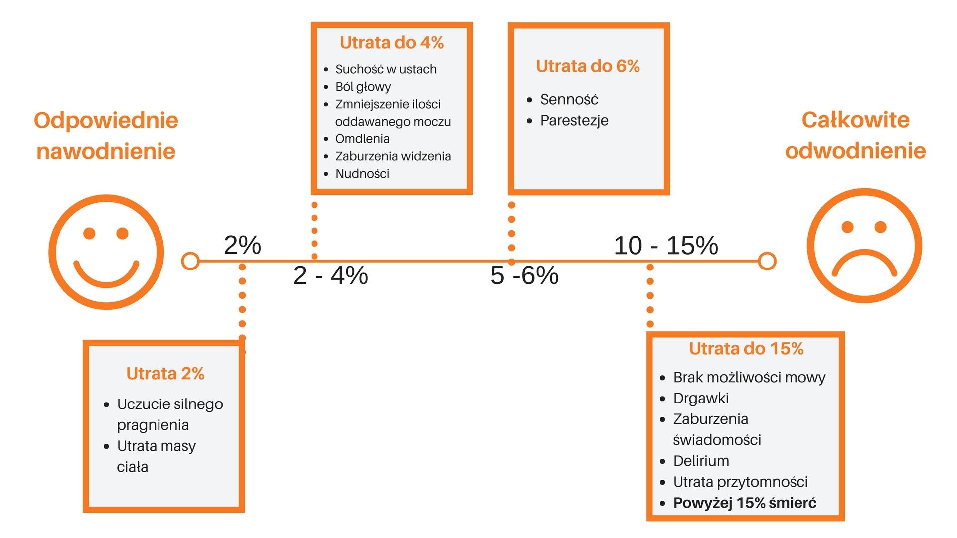 odwodnienie - skutki przedstawione w infografice